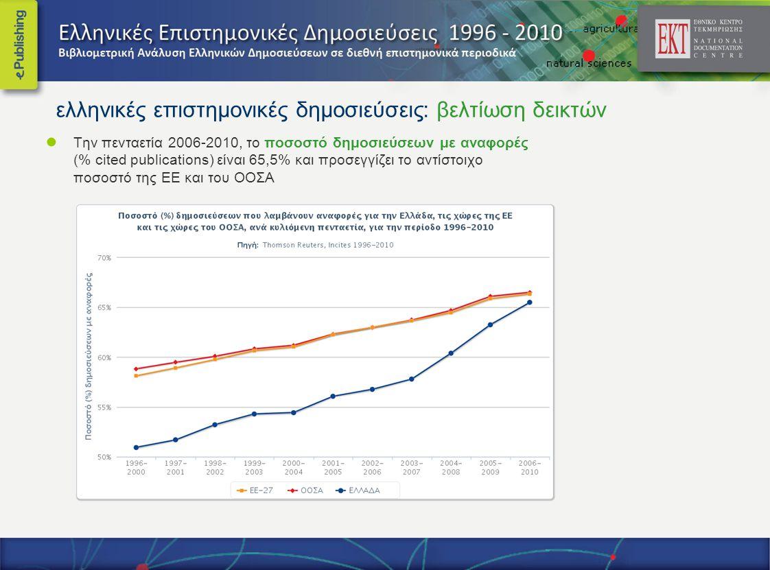● Την πενταετία 2006-2010, το ποσοστό δημοσιεύσεων με αναφορές (% cited publications) είναι 65,5% και προσεγγίζει το αντίστοιχο ποσοστό της ΕΕ και του ΟΟΣΑ ελληνικές επιστημονικές δημοσιεύσεις: βελτίωση δεικτών