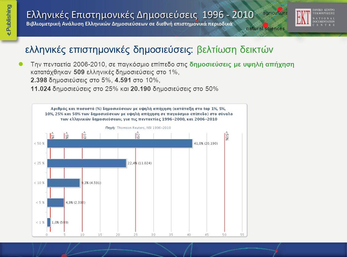 ● Την πενταετία 2006-2010, σε παγκόσμιο επίπεδο στις δημοσιεύσεις με υψηλή απήχηση κατατάχθηκαν 509 ελληνικές δημοσιεύσεις στο 1%, 2.398 δημοσιεύσεις στο 5%, 4.591 στο 10%, 11.024 δημοσιεύσεις στο 25% και 20.190 δημοσιεύσεις στο 50% ελληνικές επιστημονικές δημοσιεύσεις: βελτίωση δεικτών