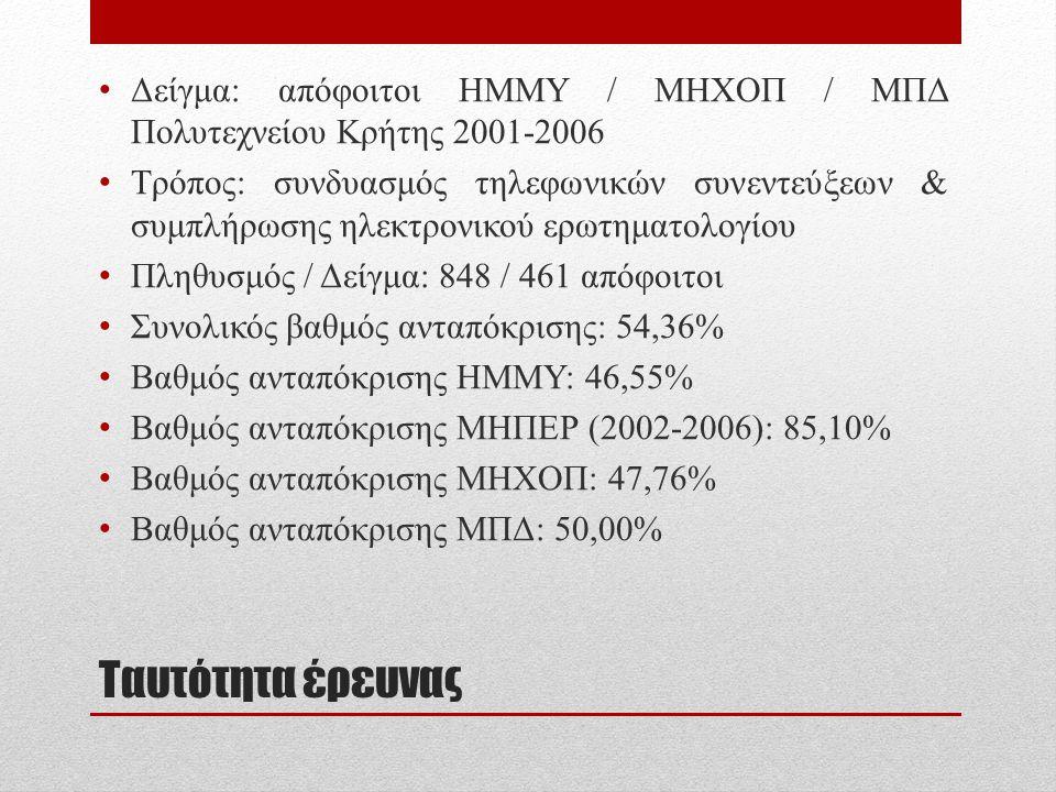 Ταυτότητα έρευνας • Δείγμα: απόφοιτοι ΗΜΜΥ / ΜΗΧΟΠ / ΜΠΔ Πολυτεχνείου Κρήτης 2001-2006 • Τρόπος: συνδυασμός τηλεφωνικών συνεντεύξεων & συμπλήρωσης ηλε