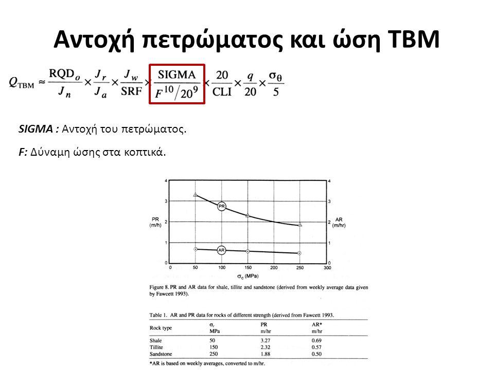 Αντοχή πετρώματος και ώση ΤΒΜ SIGMA : Αντοχή του πετρώματος. F: Δύναμη ώσης στα κοπτικά.