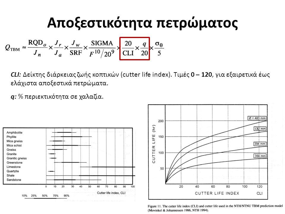 Αποξεστικότητα πετρώματος CLI: Δείκτης διάρκειας ζωής κοπτικών (cutter life index). Τιμές 0 – 120, για εξαιρετικά έως ελάχιστα αποξεστικά πετρώματα. q