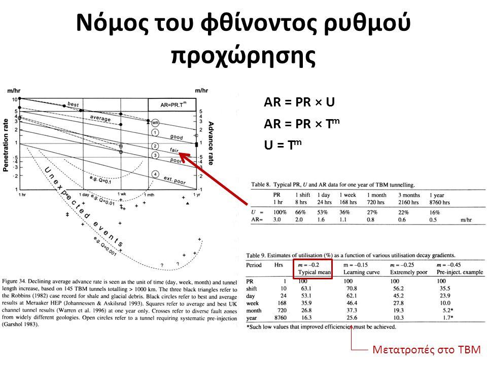 Νόμος του φθίνοντος ρυθμού προχώρησης AR = PR × U AR = PR × T m U = T m Μετατροπές στο ΤΒΜ