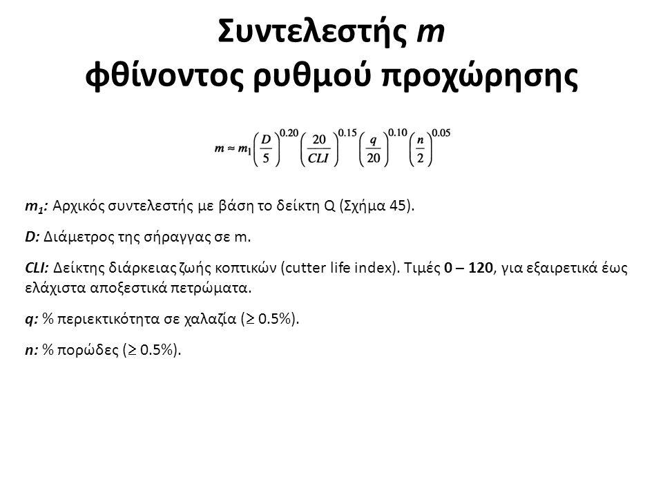Συντελεστής m φθίνοντος ρυθμού προχώρησης m 1 : Αρχικός συντελεστής με βάση το δείκτη Q (Σχήμα 45). D: Διάμετρος της σήραγγας σε m. CLI: Δείκτης διάρκ