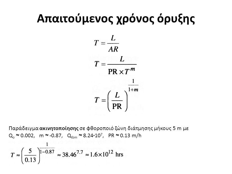 Απαιτούμενος χρόνος όρυξης Παράδειγμα ακινητοποίησης σε φθοροποιό ζώνη διάτμησης μήκους 5 m με Q o  0.002, m  -0.87, Q tbm  8.24  10 7, PR  0.13