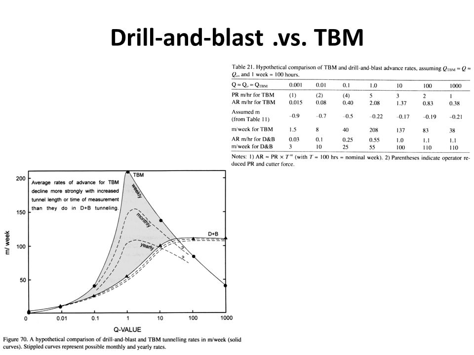 Drill-and-blast.vs. TBM