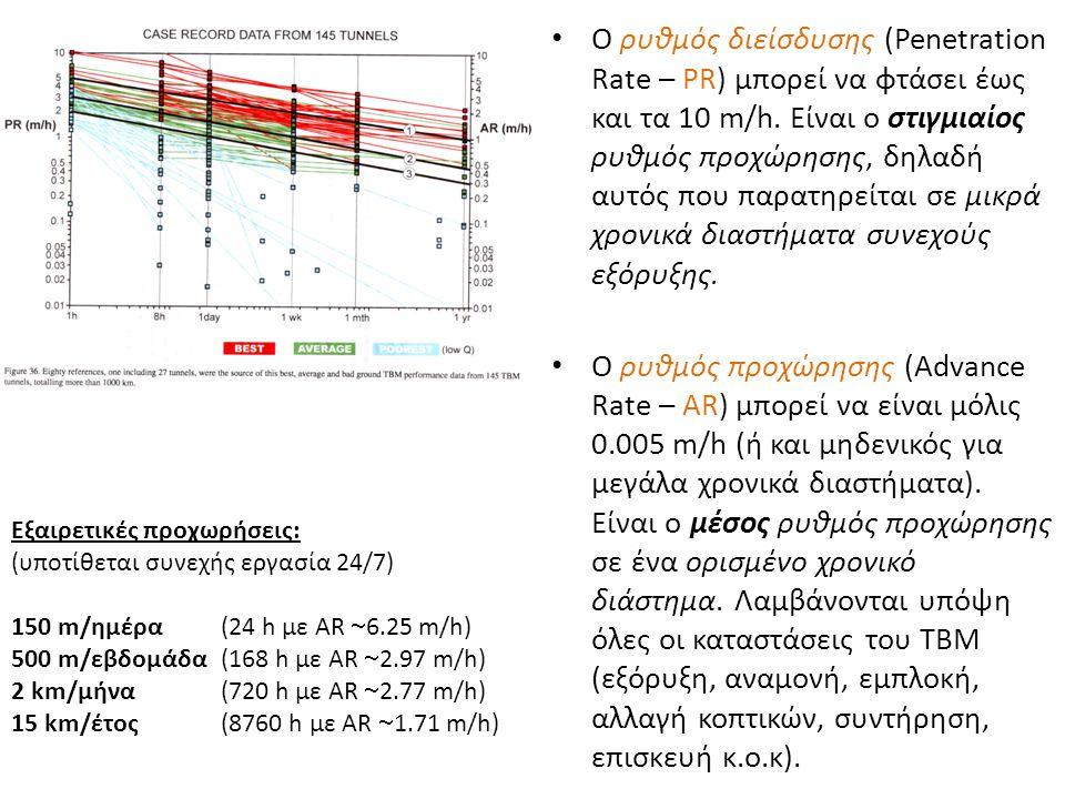 Εξαιρετικές προχωρήσεις: (υποτίθεται συνεχής εργασία 24/7) 150 m/ημέρα(24 h με AR  6.25 m/h) 500 m/εβδομάδα(168 h με AR  2.97 m/h) 2 km/μήνα(720 h μ