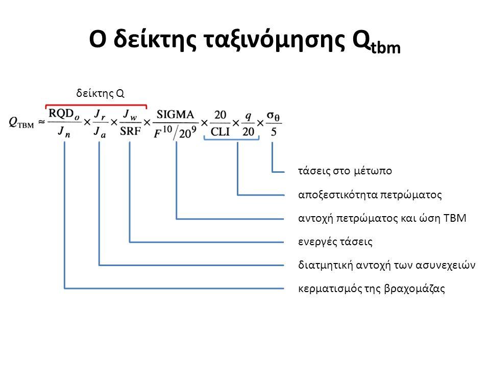 τάσεις στο μέτωπο αποξεστικότητα πετρώματος αντοχή πετρώματος και ώση ΤΒΜ ενεργές τάσεις διατμητική αντοχή των ασυνεχειών κερματισμός της βραχομάζας Ο