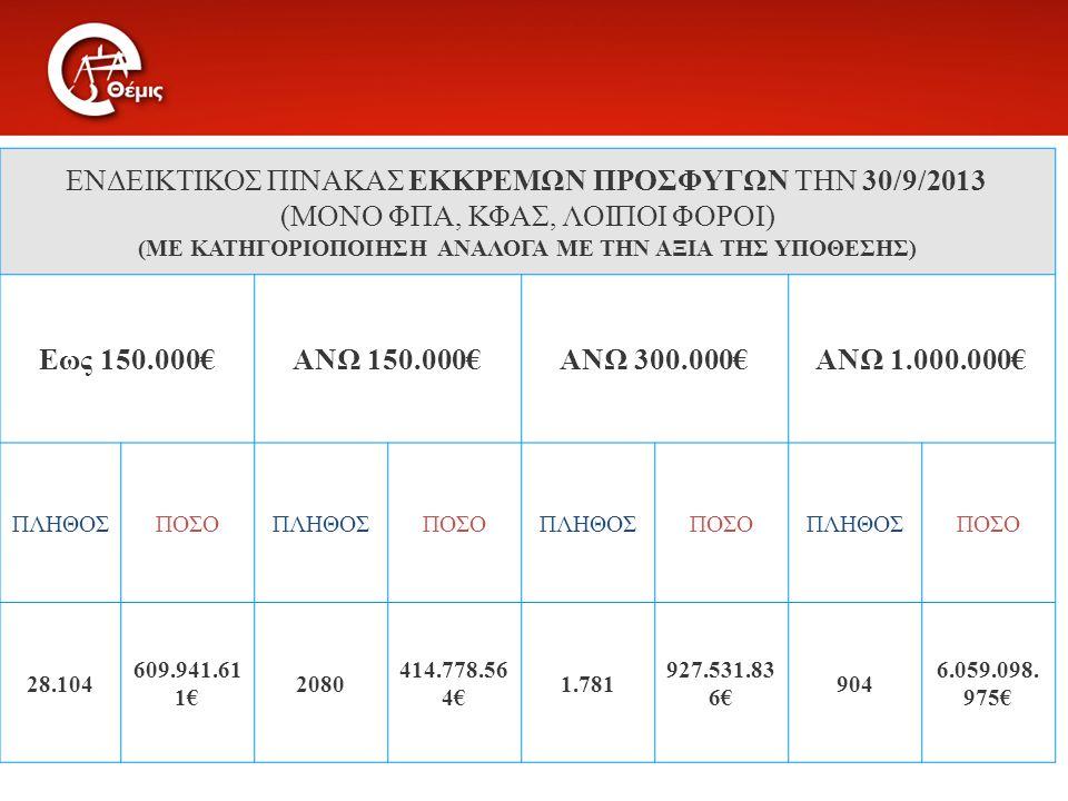 ΕΝΔΕΙΚΤΙΚΟΣ ΠΙΝΑΚΑΣ ΕΚΚΡΕΜΩΝ ΠΡΟΣΦΥΓΩΝ ΤΗΝ 30/9/2013 (ΜΟΝΟ ΦΠΑ, ΚΦΑΣ, ΛΟΙΠΟΙ ΦΟΡΟΙ) (ΜΕ ΚΑΤΗΓΟΡΙΟΠΟΙΗΣΗ ΑΝΑΛΟΓΑ ΜΕ ΤΗΝ ΑΞΙΑ ΤΗΣ ΥΠΟΘΕΣΗΣ) Εως 150.000€ΑΝΩ 150.000€ΑΝΩ 300.000€ΑΝΩ 1.000.000€ ΠΛΗΘΟΣΠΟΣΟΠΛΗΘΟΣΠΟΣΟΠΛΗΘΟΣΠΟΣΟΠΛΗΘΟΣΠΟΣΟ 28.104 609.941.61 1€ 2080 414.778.56 4€ 1.781 927.531.83 6€ 904 6.059.098.