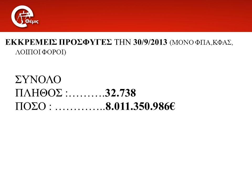 ΕΚΚΡΕΜΕΙΣ ΠΡΟΣΦΥΓΕΣ ΤΗΝ 30/9/2013 (ΜΟΝΟ ΦΠΑ,ΚΦΑΣ, ΛΟΙΠΟΙ ΦΟΡΟΙ) ΣΥΝΟΛΟ ΠΛΗΘΟΣ :……….32.738 ΠΟΣΟ : …………..8.011.350.986€
