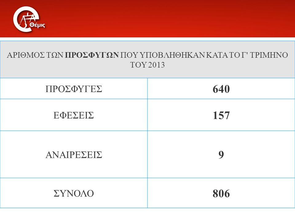 ΑΡΙΘΜΟΣ ΤΩΝ ΠΡΟΣΦΥΓΩΝ ΠΟΥ ΥΠΟΒΛΗΘΗΚΑΝ ΚΑΤΑ ΤΟ Γ' ΤΡΙΜΗΝΟ ΤΟΥ 2013 ΠΡΟΣΦΥΓΕΣ 640 ΕΦΕΣΕΙΣ 157 ΑΝΑΙΡΕΣΕΙΣ 9 ΣΥΝΟΛΟ 806