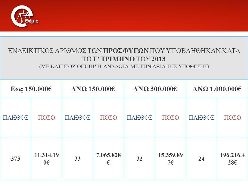 ΕΝΔΕΙΚΤΙΚΟΣ ΑΡΙΘΜΟΣ ΤΩΝ ΠΡΟΣΦΥΓΩΝ ΠΟΥ ΥΠΟΒΛΗΘΗΚΑΝ ΚΑΤΑ ΤΟ Γ ΤΡΙΜΗΝΟ ΤΟΥ 2013 (ΜΕ ΚΑΤΗΓΟΡΙΟΠΟΙΗΣΗ ΑΝΑΛΟΓΑ ΜΕ ΤΗΝ ΑΞΙΑ ΤΗΣ ΥΠΟΘΕΣΗΣ) Εως 150.000€ΑΝΩ 150.000€ΑΝΩ 300.000€ΑΝΩ 1.000.000€ ΠΛΗΘΟΣΠΟΣΟΠΛΗΘΟΣΠΟΣΟΠΛΗΘΟΣΠΟΣΟΠΛΗΘΟΣΠΟΣΟ 373 11.314.19 0€ 33 7.065.828 € 32 15.359.89 7€ 24 196.216.4 28€