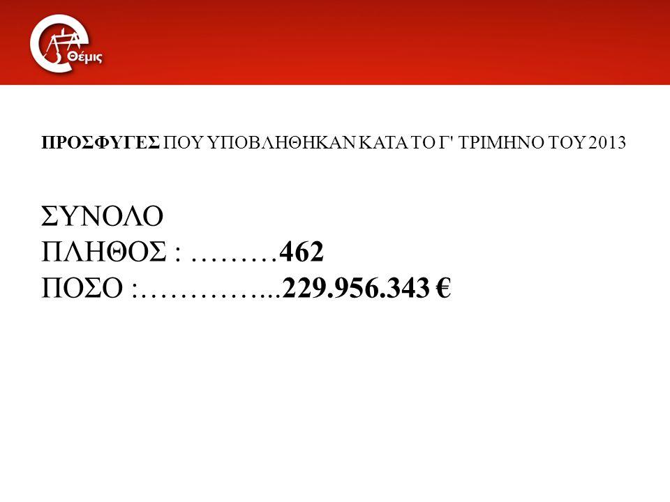 ΠΡΟΣΦΥΓΕΣ ΠΟΥ ΥΠΟΒΛΗΘΗΚΑΝ ΚΑΤΑ ΤΟ Γ' ΤΡΙΜΗΝΟ ΤΟΥ 2013 ΣΥΝΟΛΟ ΠΛΗΘΟΣ : ………462 ΠΟΣΟ :…………...229.956.343 €