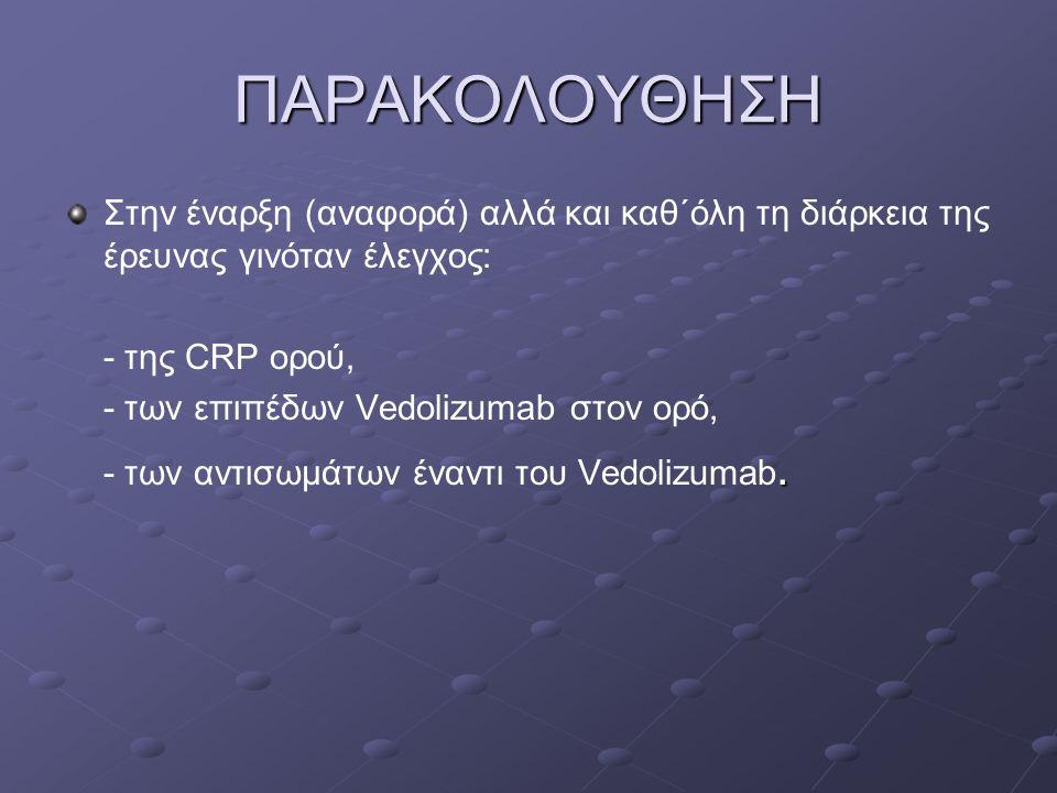 ΠΑΡΑΚΟΛΟΥΘΗΣΗ Στην έναρξη (αναφορά) αλλά και καθ΄όλη τη διάρκεια της έρευνας γινόταν έλεγχος: - της CRP ορού, - των επιπέδων Vedolizumab στον ορό,. -