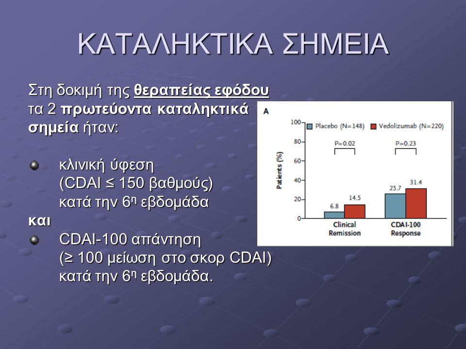 ΚΑΤΑΛΗΚΤΙΚΑ ΣΗΜΕΙΑ Στη δοκιμή της θεραπείας εφόδου τα 2 πρωτεύοντα καταληκτικά σημεία ήταν: κλινική ύφεση (CDAI ≤ 150 βαθμούς) κατά την 6 η εβδομάδα κ