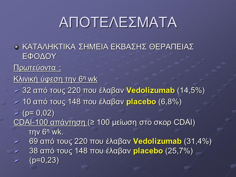 ΑΠΟΤΕΛΕΣΜΑΤΑ ΚΑΤΑΛΗΚΤΙΚΑ ΣΗΜΕΙΑ ΕΚΒΑΣΗΣ ΘΕΡΑΠΕΙΑΣ ΕΦΟΔΟΥ Πρωτεύοντα : Κλινική ύφεση την 6 η wk  32 από τους 220 που έλαβαν Vedolizumab (14,5%)  10 α