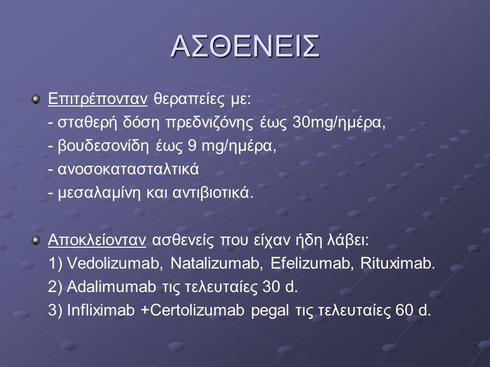 ΑΣΘΕΝΕΙΣ Επιτρέπονταν θεραπείες με: - σταθερή δόση πρεδνιζόνης έως 30mg/ημέρα, - βουδεσονίδη έως 9 mg/ημέρα, - ανοσοκατασταλτικά - μεσαλαμίνη και αντι