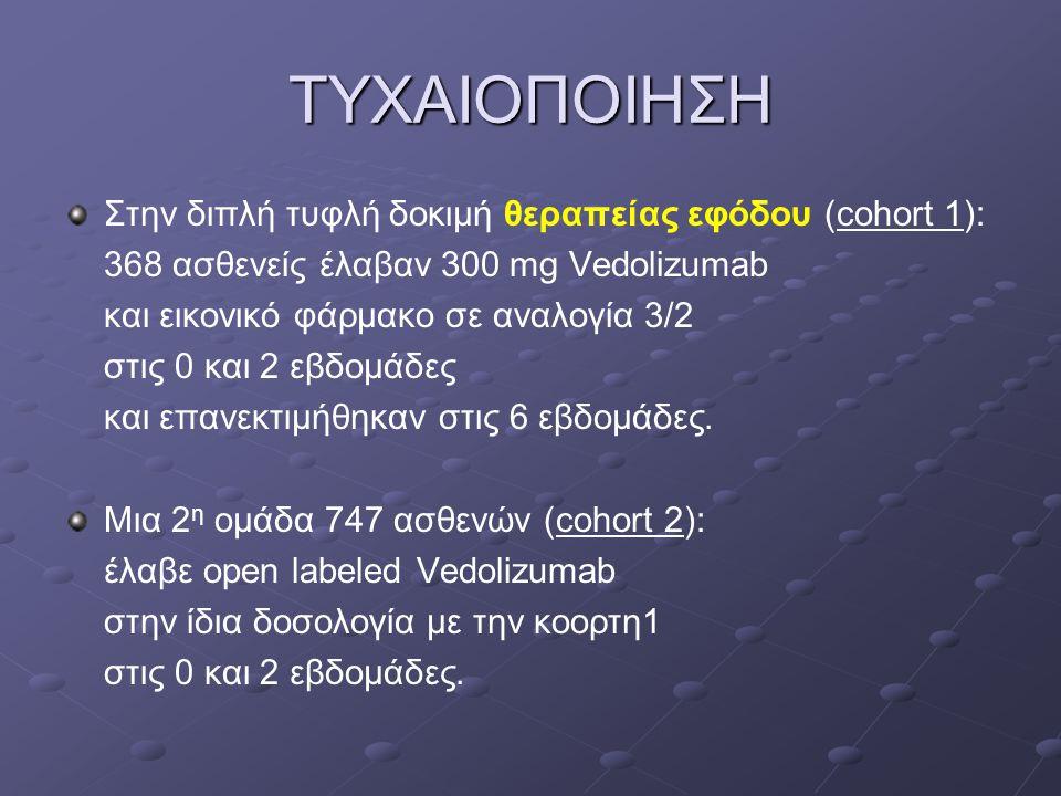 ΤΥΧΑΙΟΠΟΙΗΣΗ Στην διπλή τυφλή δοκιμή θεραπείας εφόδου (cohort 1): 368 ασθενείς έλαβαν 300 mg Vedolizumab και εικονικό φάρμακο σε αναλογία 3/2 στις 0 κ