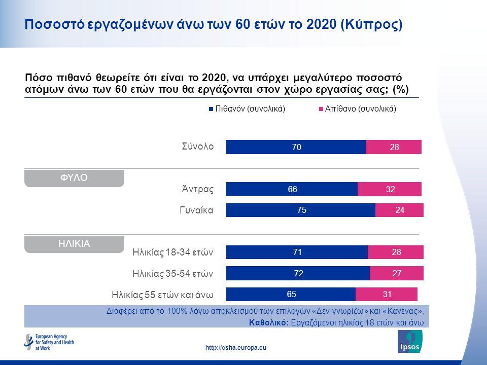 10 http://osha.europa.eu Σύνολο Άντρας Γυναίκα Ηλικίας 18-34 ετών Ηλικίας 35-54 ετών Ηλικίας 55 ετών και άνω Ποσοστό εργαζομένων άνω των 60 ετών το 2020 (Κύπρος) Πόσο πιθανό θεωρείτε ότι είναι το 2020, να υπάρχει μεγαλύτερο ποσοστό ατόμων άνω των 60 ετών που θα εργάζονται στον χώρο εργασίας σας; (%) Διαφέρει από το 100% λόγω αποκλεισμού των επιλογών «Δεν γνωρίζω» και «Κανένας», Καθολικό: Εργαζόμενοι ηλικίας 18 ετών και άνω ΦΥΛΟ ΗΛΙΚΙΑ