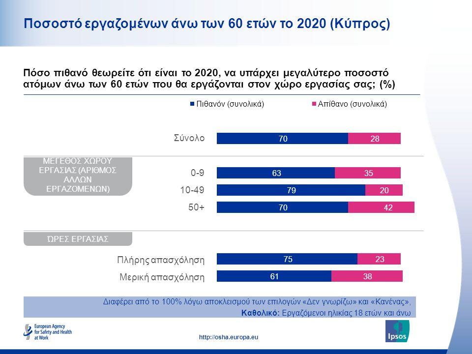 11 http://osha.europa.eu Ποσοστό εργαζομένων άνω των 60 ετών το 2020 (Κύπρος) Πόσο πιθανό θεωρείτε ότι είναι το 2020, να υπάρχει μεγαλύτερο ποσοστό ατόμων άνω των 60 ετών που θα εργάζονται στον χώρο εργασίας σας; (%) ΜΕΓΕΘΟΣ ΧΩΡΟΥ ΕΡΓΑΣΙΑΣ (ΑΡΙΘΜΟΣ ΑΛΛΩΝ ΕΡΓΑΖΟΜΕΝΩΝ) ΏΡΕΣ ΕΡΓΑΣΙΑΣ Σύνολο 0-9 10-49 50+ Πλήρης απασχόληση Μερική απασχόληση Διαφέρει από το 100% λόγω αποκλεισμού των επιλογών «Δεν γνωρίζω» και «Κανένας», Καθολικό: Εργαζόμενοι ηλικίας 18 ετών και άνω