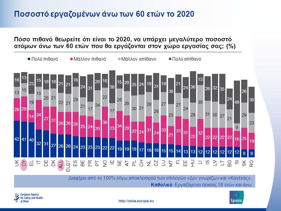 12 http://osha.europa.eu Ποσοστό εργαζομένων άνω των 60 ετών το 2020 Πόσο πιθανό θεωρείτε ότι είναι το 2020, να υπάρχει μεγαλύτερο ποσοστό ατόμων άνω των 60 ετών που θα εργάζονται στον χώρο εργασίας σας; (%) Διαφέρει από το 100% λόγω αποκλεισμού των επιλογών «Δεν γνωρίζω» και «Κανένας», Καθολικό: Εργαζόμενοι ηλικίας 18 ετών και άνω