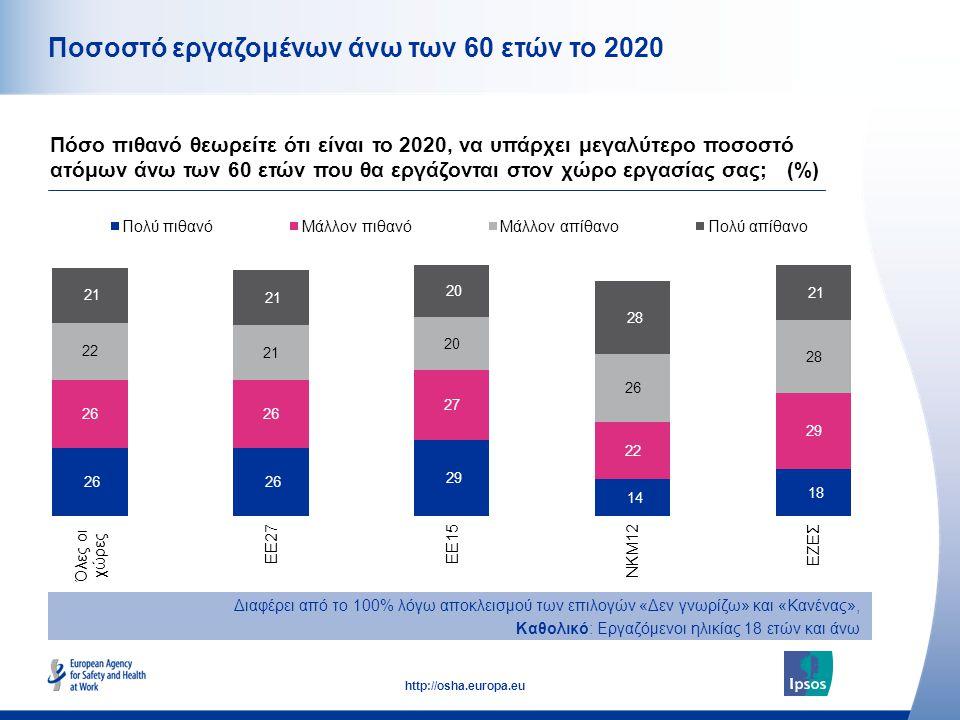 13 http://osha.europa.eu Ποσοστό εργαζομένων άνω των 60 ετών το 2020 Πόσο πιθανό θεωρείτε ότι είναι το 2020, να υπάρχει μεγαλύτερο ποσοστό ατόμων άνω των 60 ετών που θα εργάζονται στον χώρο εργασίας σας; (%) Διαφέρει από το 100% λόγω αποκλεισμού των επιλογών «Δεν γνωρίζω» και «Κανένας», Καθολικό: Εργαζόμενοι ηλικίας 18 ετών και άνω