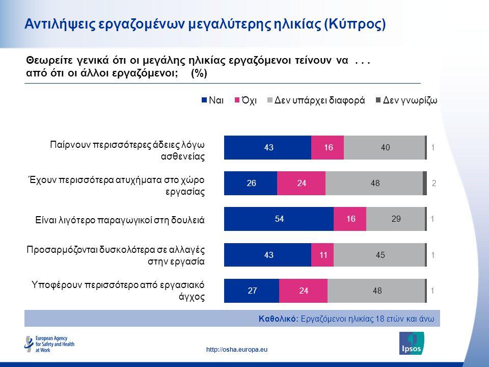 15 http://osha.europa.eu Αντιλήψεις εργαζομένων μεγαλύτερης ηλικίας (Κύπρος) Παίρνουν περισσότερες άδειες λόγω ασθενείας Έχουν περισσότερα ατυχήματα στο χώρο εργασίας Είναι λιγότερο παραγωγικοί στη δουλειά Προσαρμόζονται δυσκολότερα σε αλλαγές στην εργασία Υποφέρουν περισσότερο από εργασιακό άγχος Θεωρείτε γενικά ότι οι μεγάλης ηλικίας εργαζόμενοι τείνουν να...