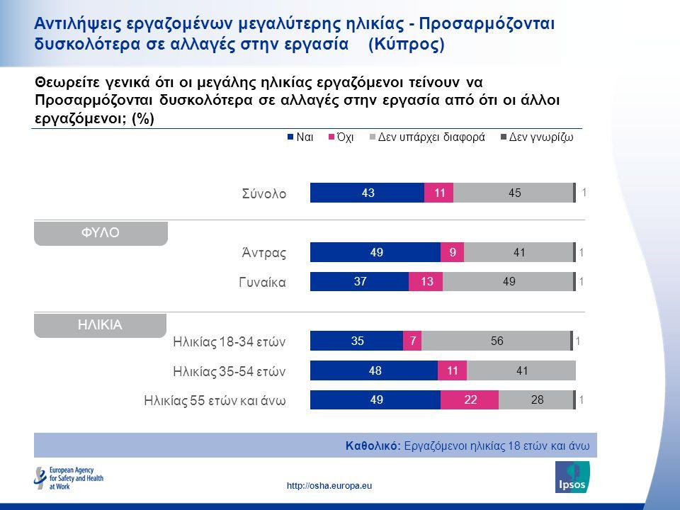 16 http://osha.europa.eu Σύνολο Άντρας Γυναίκα Ηλικίας 18-34 ετών Ηλικίας 35-54 ετών Ηλικίας 55 ετών και άνω Αντιλήψεις εργαζομένων μεγαλύτερης ηλικίας - Προσαρμόζονται δυσκολότερα σε αλλαγές στην εργασία (Κύπρος) Καθολικό: Εργαζόμενοι ηλικίας 18 ετών και άνω Θεωρείτε γενικά ότι οι μεγάλης ηλικίας εργαζόμενοι τείνουν να Προσαρμόζονται δυσκολότερα σε αλλαγές στην εργασία από ότι οι άλλοι εργαζόμενοι; (%) ΗΛΙΚΙΑ ΦΥΛΟ