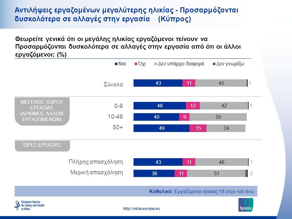 17 http://osha.europa.eu Αντιλήψεις εργαζομένων μεγαλύτερης ηλικίας - Προσαρμόζονται δυσκολότερα σε αλλαγές στην εργασία (Κύπρος) Θεωρείτε γενικά ότι οι μεγάλης ηλικίας εργαζόμενοι τείνουν να Προσαρμόζονται δυσκολότερα σε αλλαγές στην εργασία από ότι οι άλλοι εργαζόμενοι; (%) Καθολικό: Εργαζόμενοι ηλικίας 18 ετών και άνω ΜΕΓΕΘΟΣ ΧΩΡΟΥ ΕΡΓΑΣΙΑΣ (ΑΡΙΘΜΟΣ ΑΛΛΩΝ ΕΡΓΑΖΟΜΕΝΩΝ) ΏΡΕΣ ΕΡΓΑΣΙΑΣ Σύνολο 0-9 10-49 50+ Πλήρης απασχόληση Μερική απασχόληση