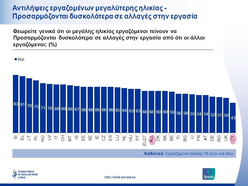 18 http://osha.europa.eu Αντιλήψεις εργαζομένων μεγαλύτερης ηλικίας - Προσαρμόζονται δυσκολότερα σε αλλαγές στην εργασία Θεωρείτε γενικά ότι οι μεγάλης ηλικίας εργαζόμενοι τείνουν να Προσαρμόζονται δυσκολότερα σε αλλαγές στην εργασία από ότι οι άλλοι εργαζόμενοι; (%) Καθολικό: Εργαζόμενοι ηλικίας 18 ετών και άνω