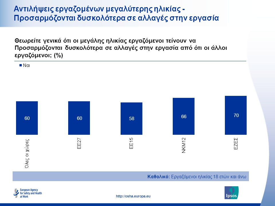 19 http://osha.europa.eu Αντιλήψεις εργαζομένων μεγαλύτερης ηλικίας - Προσαρμόζονται δυσκολότερα σε αλλαγές στην εργασία Θεωρείτε γενικά ότι οι μεγάλης ηλικίας εργαζόμενοι τείνουν να Προσαρμόζονται δυσκολότερα σε αλλαγές στην εργασία από ότι οι άλλοι εργαζόμενοι; (%) Καθολικό: Εργαζόμενοι ηλικίας 18 ετών και άνω