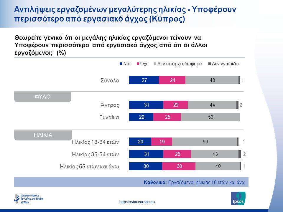 20 http://osha.europa.eu Σύνολο Άντρας Γυναίκα Ηλικίας 18-34 ετών Ηλικίας 35-54 ετών Ηλικίας 55 ετών και άνω Αντιλήψεις εργαζομένων μεγαλύτερης ηλικίας - Υποφέρουν περισσότερο από εργασιακό άγχος (Κύπρος) Θεωρείτε γενικά ότι οι μεγάλης ηλικίας εργαζόμενοι τείνουν να Υποφέρουν περισσότερο από εργασιακό άγχος από ότι οι άλλοι εργαζόμενοι; (%) Καθολικό: Εργαζόμενοι ηλικίας 18 ετών και άνω ΗΛΙΚΙΑ ΦΥΛΟ