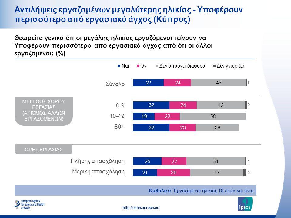 21 http://osha.europa.eu Αντιλήψεις εργαζομένων μεγαλύτερης ηλικίας - Υποφέρουν περισσότερο από εργασιακό άγχος (Κύπρος) Καθολικό: Εργαζόμενοι ηλικίας 18 ετών και άνω ΜΕΓΕΘΟΣ ΧΩΡΟΥ ΕΡΓΑΣΙΑΣ (ΑΡΙΘΜΟΣ ΑΛΛΩΝ ΕΡΓΑΖΟΜΕΝΩΝ) ΏΡΕΣ ΕΡΓΑΣΙΑΣ Σύνολο 0-9 10-49 50+ Πλήρης απασχόληση Μερική απασχόληση Θεωρείτε γενικά ότι οι μεγάλης ηλικίας εργαζόμενοι τείνουν να Υποφέρουν περισσότερο από εργασιακό άγχος από ότι οι άλλοι εργαζόμενοι; (%)