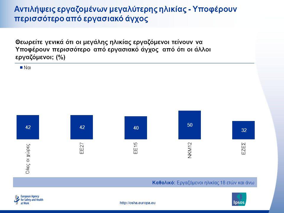23 http://osha.europa.eu Αντιλήψεις εργαζομένων μεγαλύτερης ηλικίας - Υποφέρουν περισσότερο από εργασιακό άγχος Θεωρείτε γενικά ότι οι μεγάλης ηλικίας
