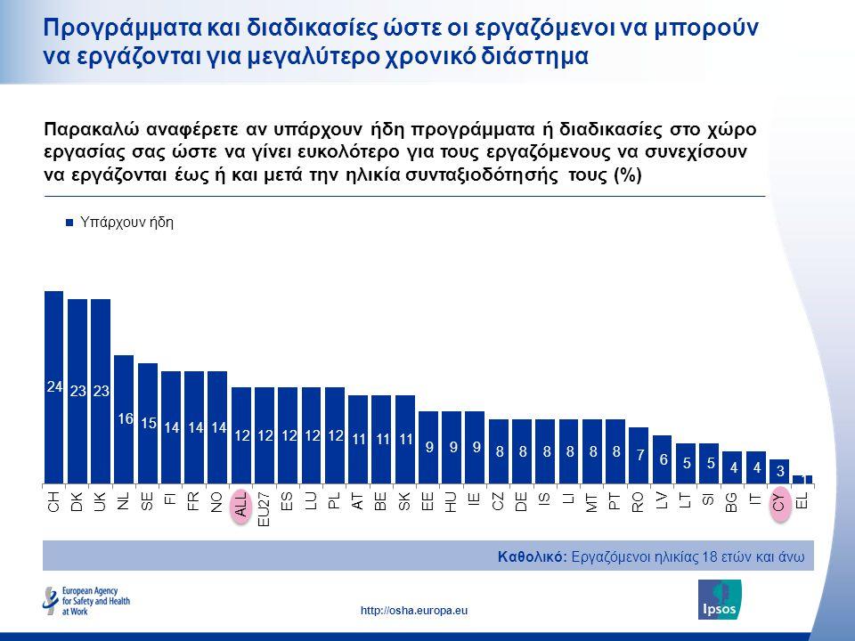 25 http://osha.europa.eu Προγράμματα και διαδικασίες ώστε οι εργαζόμενοι να μπορούν να εργάζονται για μεγαλύτερο χρονικό διάστημα Παρακαλώ αναφέρετε αν υπάρχουν ήδη προγράμματα ή διαδικασίες στο χώρο εργασίας σας ώστε να γίνει ευκολότερο για τους εργαζόμενους να συνεχίσουν να εργάζονται έως ή και μετά την ηλικία συνταξιοδότησής τους (%) Καθολικό: Εργαζόμενοι ηλικίας 18 ετών και άνω