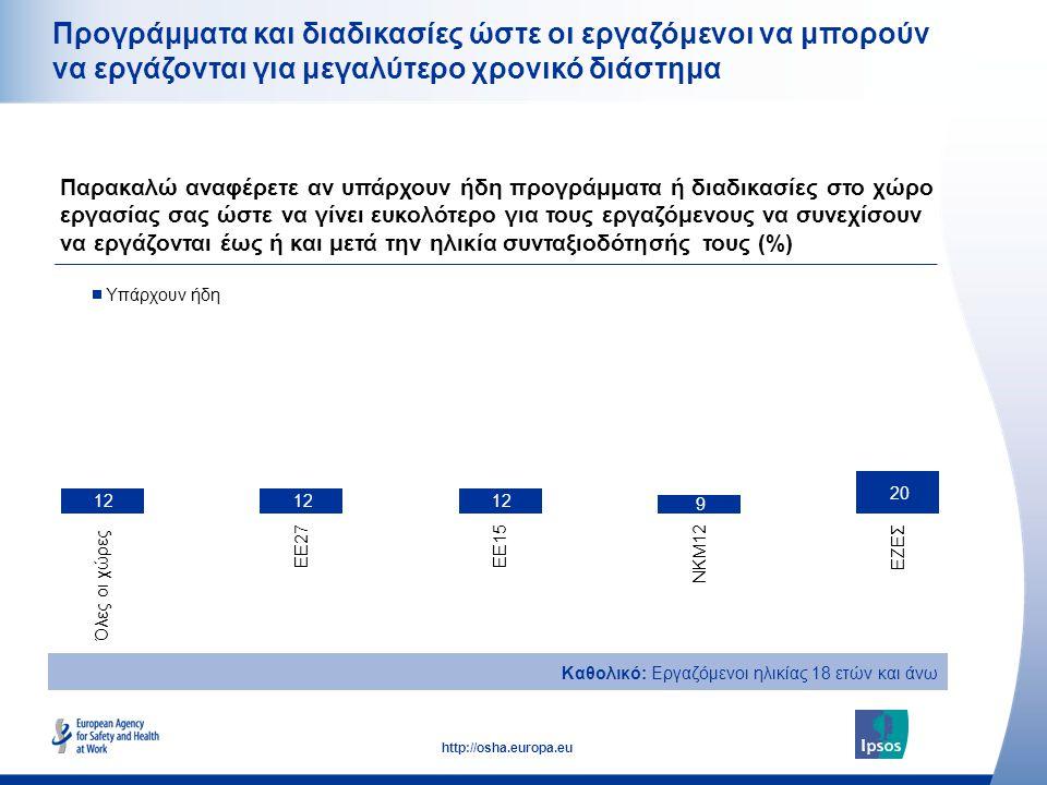 26 http://osha.europa.eu Προγράμματα και διαδικασίες ώστε οι εργαζόμενοι να μπορούν να εργάζονται για μεγαλύτερο χρονικό διάστημα Παρακαλώ αναφέρετε αν υπάρχουν ήδη προγράμματα ή διαδικασίες στο χώρο εργασίας σας ώστε να γίνει ευκολότερο για τους εργαζόμενους να συνεχίσουν να εργάζονται έως ή και μετά την ηλικία συνταξιοδότησής τους (%) Καθολικό: Εργαζόμενοι ηλικίας 18 ετών και άνω