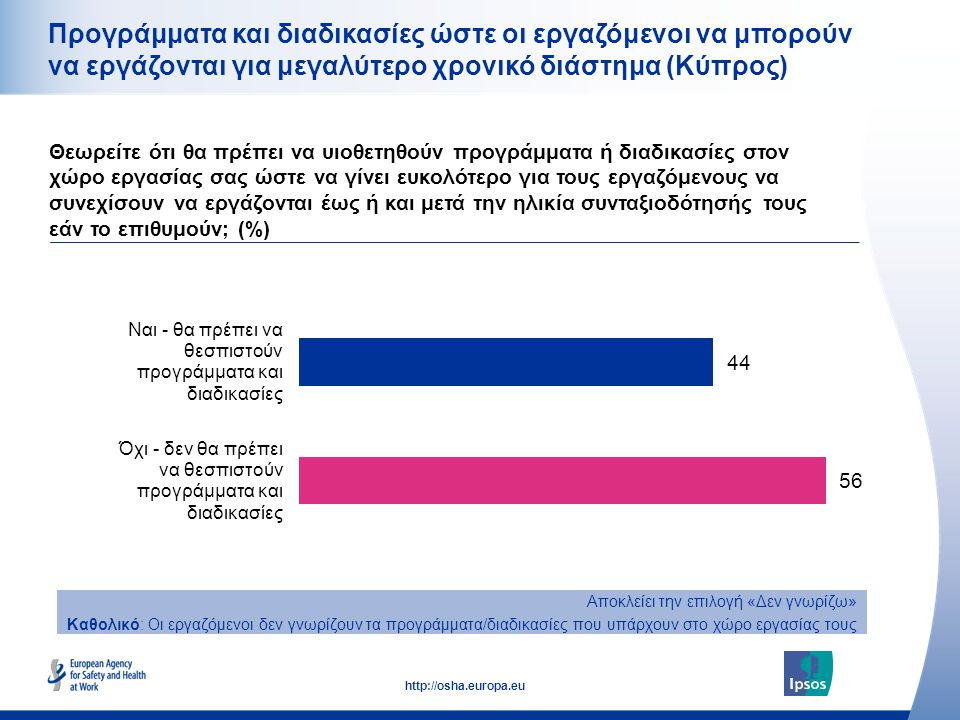 27 http://osha.europa.eu Προγράμματα και διαδικασίες ώστε οι εργαζόμενοι να μπορούν να εργάζονται για μεγαλύτερο χρονικό διάστημα (Κύπρος) Θεωρείτε ότι θα πρέπει να υιοθετηθούν προγράμματα ή διαδικασίες στον χώρο εργασίας σας ώστε να γίνει ευκολότερο για τους εργαζόμενους να συνεχίσουν να εργάζονται έως ή και μετά την ηλικία συνταξιοδότησής τους εάν το επιθυμούν; (%) Αποκλείει την επιλογή «Δεν γνωρίζω» Καθολικό: Οι εργαζόμενοι δεν γνωρίζουν τα προγράμματα/διαδικασίες που υπάρχουν στο χώρο εργασίας τους
