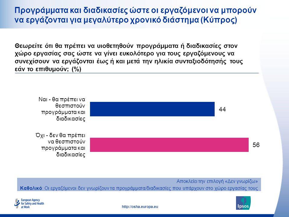 27 http://osha.europa.eu Προγράμματα και διαδικασίες ώστε οι εργαζόμενοι να μπορούν να εργάζονται για μεγαλύτερο χρονικό διάστημα (Κύπρος) Θεωρείτε ότ
