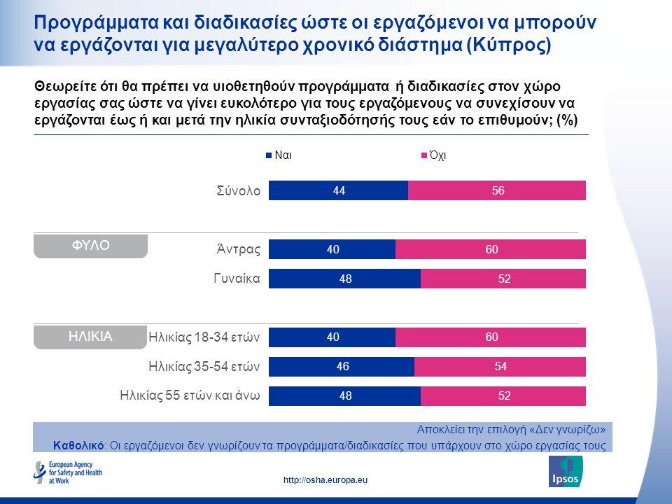 28 http://osha.europa.eu Σύνολο Άντρας Γυναίκα Ηλικίας 18-34 ετών Ηλικίας 35-54 ετών Ηλικίας 55 ετών και άνω Προγράμματα και διαδικασίες ώστε οι εργαζόμενοι να μπορούν να εργάζονται για μεγαλύτερο χρονικό διάστημα (Κύπρος) Θεωρείτε ότι θα πρέπει να υιοθετηθούν προγράμματα ή διαδικασίες στον χώρο εργασίας σας ώστε να γίνει ευκολότερο για τους εργαζόμενους να συνεχίσουν να εργάζονται έως ή και μετά την ηλικία συνταξιοδότησής τους εάν το επιθυμούν; (%) Αποκλείει την επιλογή «Δεν γνωρίζω» Καθολικό: Οι εργαζόμενοι δεν γνωρίζουν τα προγράμματα/διαδικασίες που υπάρχουν στο χώρο εργασίας τους ΦΥΛΟ ΗΛΙΚΙΑ