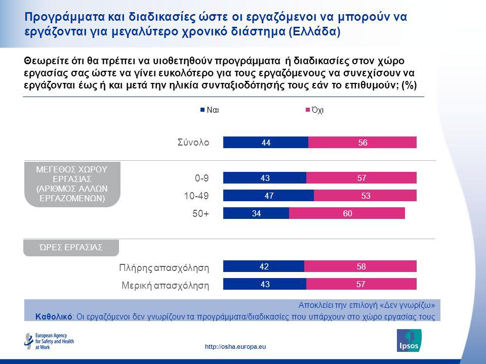 29 http://osha.europa.eu ΜΕΓΕΘΟΣ ΧΩΡΟΥ ΕΡΓΑΣΙΑΣ (ΑΡΙΘΜΟΣ ΑΛΛΩΝ ΕΡΓΑΖΟΜΕΝΩΝ) ΏΡΕΣ ΕΡΓΑΣΙΑΣ Σύνολο 0-9 10-49 50+ Πλήρης απασχόληση Μερική απασχόληση Προγράμματα και διαδικασίες ώστε οι εργαζόμενοι να μπορούν να εργάζονται για μεγαλύτερο χρονικό διάστημα (Ελλάδα) Θεωρείτε ότι θα πρέπει να υιοθετηθούν προγράμματα ή διαδικασίες στον χώρο εργασίας σας ώστε να γίνει ευκολότερο για τους εργαζόμενους να συνεχίσουν να εργάζονται έως ή και μετά την ηλικία συνταξιοδότησής τους εάν το επιθυμούν; (%) Αποκλείει την επιλογή «Δεν γνωρίζω» Καθολικό: Οι εργαζόμενοι δεν γνωρίζουν τα προγράμματα/διαδικασίες που υπάρχουν στο χώρο εργασίας τους