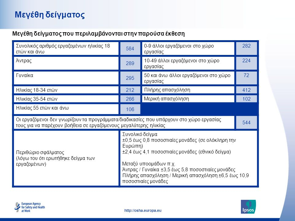 3 http://osha.europa.eu Συνολικός αριθμός εργαζομένων ηλικίας 18 ετών και άνω 584 0-9 άλλοι εργαζόμενοι στο χώρο εργασίας 282 Άντρας 289 10-49 άλλοι ε
