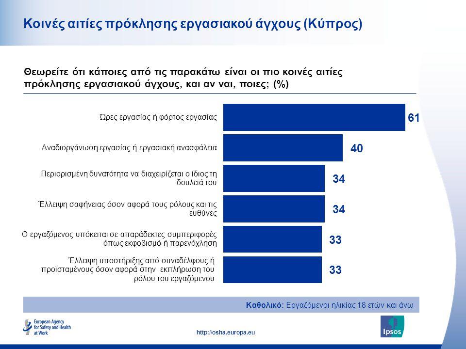 33 http://osha.europa.eu Κοινές αιτίες πρόκλησης εργασιακού άγχους (Κύπρος) Θεωρείτε ότι κάποιες από τις παρακάτω είναι οι πιο κοινές αιτίες πρόκλησης εργασιακού άγχους, και αν ναι, ποιες; (%) Καθολικό: Εργαζόμενοι ηλικίας 18 ετών και άνω
