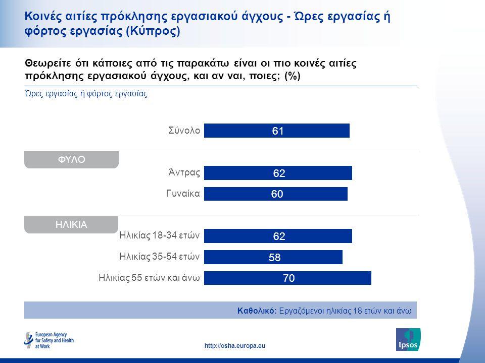 34 http://osha.europa.eu Θεωρείτε ότι κάποιες από τις παρακάτω είναι οι πιο κοινές αιτίες πρόκλησης εργασιακού άγχους, και αν ναι, ποιες; (%) Κοινές αιτίες πρόκλησης εργασιακού άγχους - Ώρες εργασίας ή φόρτος εργασίας (Κύπρος) Καθολικό: Εργαζόμενοι ηλικίας 18 ετών και άνω Ώρες εργασίας ή φόρτος εργασίας ΦΥΛΟ Σύνολο Άντρας Γυναίκα Ηλικίας 18-34 ετών Ηλικίας 35-54 ετών Ηλικίας 55 ετών και άνω ΗΛΙΚΙΑ