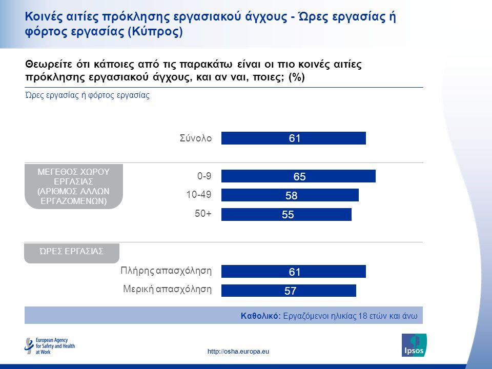 35 http://osha.europa.eu Κοινές αιτίες πρόκλησης εργασιακού άγχους - Ώρες εργασίας ή φόρτος εργασίας (Κύπρος) Θεωρείτε ότι κάποιες από τις παρακάτω είναι οι πιο κοινές αιτίες πρόκλησης εργασιακού άγχους, και αν ναι, ποιες; (%) Ώρες εργασίας ή φόρτος εργασίας Καθολικό: Εργαζόμενοι ηλικίας 18 ετών και άνω ΜΕΓΕΘΟΣ ΧΩΡΟΥ ΕΡΓΑΣΙΑΣ (ΑΡΙΘΜΟΣ ΑΛΛΩΝ ΕΡΓΑΖΟΜΕΝΩΝ) ΏΡΕΣ ΕΡΓΑΣΙΑΣ Σύνολο 0-9 10-49 50+ Πλήρης απασχόληση Μερική απασχόληση