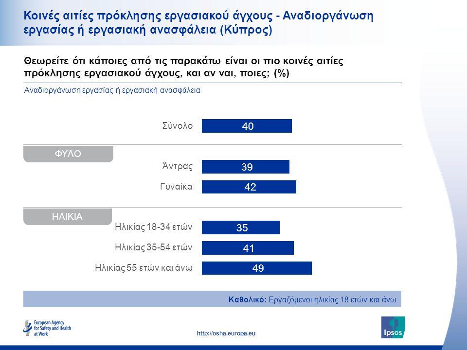 36 http://osha.europa.eu Θεωρείτε ότι κάποιες από τις παρακάτω είναι οι πιο κοινές αιτίες πρόκλησης εργασιακού άγχους, και αν ναι, ποιες; (%) Κοινές αιτίες πρόκλησης εργασιακού άγχους - Αναδιοργάνωση εργασίας ή εργασιακή ανασφάλεια (Κύπρος) Καθολικό: Εργαζόμενοι ηλικίας 18 ετών και άνω Αναδιοργάνωση εργασίας ή εργασιακή ανασφάλεια ΦΥΛΟ Σύνολο Άντρας Γυναίκα Ηλικίας 18-34 ετών Ηλικίας 35-54 ετών Ηλικίας 55 ετών και άνω ΗΛΙΚΙΑ