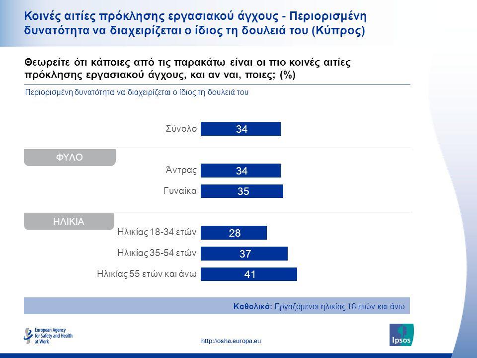 38 http://osha.europa.eu Θεωρείτε ότι κάποιες από τις παρακάτω είναι οι πιο κοινές αιτίες πρόκλησης εργασιακού άγχους, και αν ναι, ποιες; (%) Κοινές αιτίες πρόκλησης εργασιακού άγχους - Περιορισμένη δυνατότητα να διαχειρίζεται ο ίδιος τη δουλειά του (Κύπρος) Καθολικό: Εργαζόμενοι ηλικίας 18 ετών και άνω Περιορισμένη δυνατότητα να διαχειρίζεται ο ίδιος τη δουλειά του ΦΥΛΟ Σύνολο Άντρας Γυναίκα Ηλικίας 18-34 ετών Ηλικίας 35-54 ετών Ηλικίας 55 ετών και άνω ΗΛΙΚΙΑ