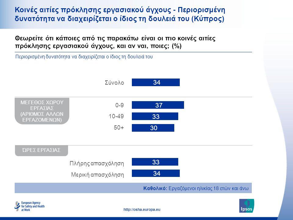39 http://osha.europa.eu Κοινές αιτίες πρόκλησης εργασιακού άγχους - Περιορισμένη δυνατότητα να διαχειρίζεται ο ίδιος τη δουλειά του (Κύπρος) Θεωρείτε ότι κάποιες από τις παρακάτω είναι οι πιο κοινές αιτίες πρόκλησης εργασιακού άγχους, και αν ναι, ποιες; (%) Περιορισμένη δυνατότητα να διαχειρίζεται ο ίδιος τη δουλειά του Καθολικό: Εργαζόμενοι ηλικίας 18 ετών και άνω ΜΕΓΕΘΟΣ ΧΩΡΟΥ ΕΡΓΑΣΙΑΣ (ΑΡΙΘΜΟΣ ΑΛΛΩΝ ΕΡΓΑΖΟΜΕΝΩΝ) ΏΡΕΣ ΕΡΓΑΣΙΑΣ Σύνολο 0-9 10-49 50+ Πλήρης απασχόληση Μερική απασχόληση