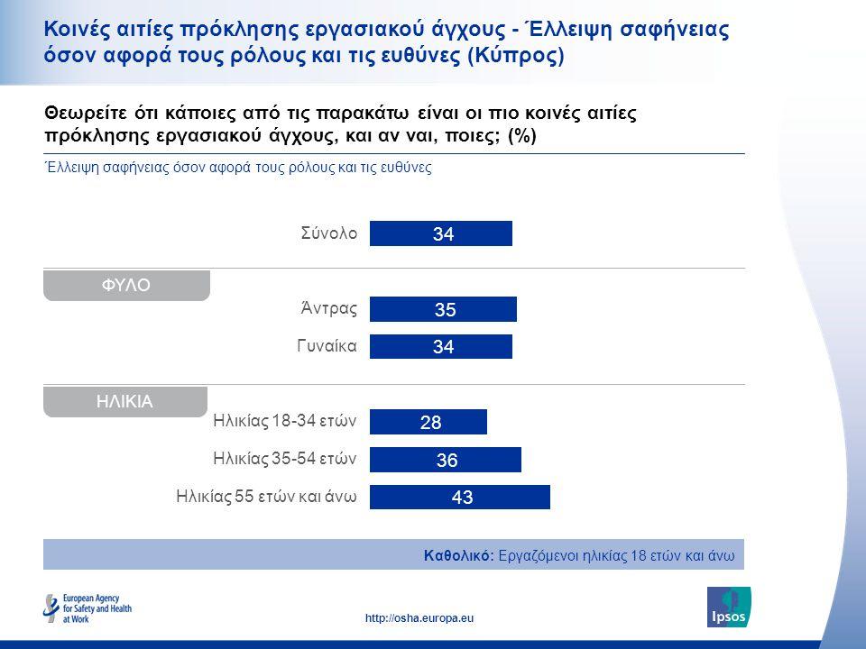 40 http://osha.europa.eu Θεωρείτε ότι κάποιες από τις παρακάτω είναι οι πιο κοινές αιτίες πρόκλησης εργασιακού άγχους, και αν ναι, ποιες; (%) Κοινές αιτίες πρόκλησης εργασιακού άγχους - Έλλειψη σαφήνειας όσον αφορά τους ρόλους και τις ευθύνες (Κύπρος) Σύνολο Άντρας Γυναίκα Ηλικίας 18-34 ετών Ηλικίας 35-54 ετών Ηλικίας 55 ετών και άνω Καθολικό: Εργαζόμενοι ηλικίας 18 ετών και άνω Έλλειψη σαφήνειας όσον αφορά τους ρόλους και τις ευθύνες ΦΥΛΟ ΗΛΙΚΙΑ