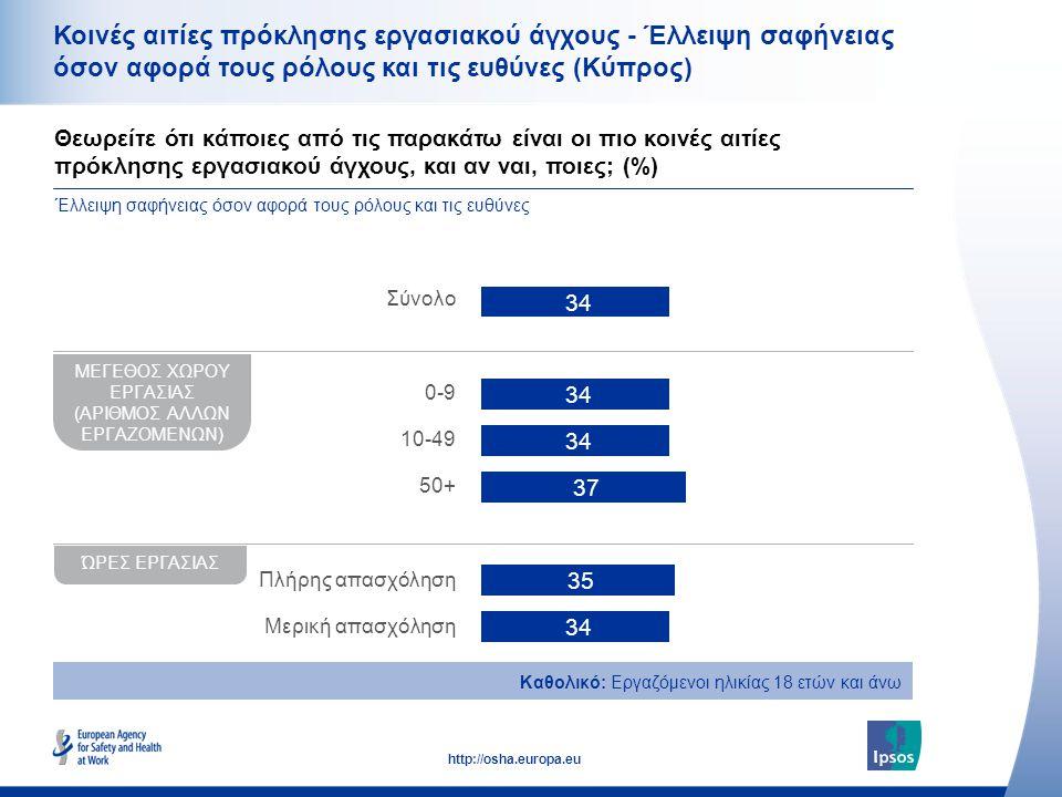 41 http://osha.europa.eu Κοινές αιτίες πρόκλησης εργασιακού άγχους - Έλλειψη σαφήνειας όσον αφορά τους ρόλους και τις ευθύνες (Κύπρος) Θεωρείτε ότι κάποιες από τις παρακάτω είναι οι πιο κοινές αιτίες πρόκλησης εργασιακού άγχους, και αν ναι, ποιες; (%) Έλλειψη σαφήνειας όσον αφορά τους ρόλους και τις ευθύνες Σύνολο 0-9 10-49 50+ Πλήρης απασχόληση Μερική απασχόληση Καθολικό: Εργαζόμενοι ηλικίας 18 ετών και άνω ΜΕΓΕΘΟΣ ΧΩΡΟΥ ΕΡΓΑΣΙΑΣ (ΑΡΙΘΜΟΣ ΑΛΛΩΝ ΕΡΓΑΖΟΜΕΝΩΝ) ΏΡΕΣ ΕΡΓΑΣΙΑΣ