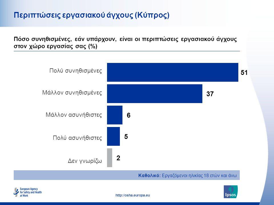 43 http://osha.europa.eu Περιπτώσεις εργασιακού άγχους (Κύπρος) Πόσο συνηθισμένες, εάν υπάρχουν, είναι οι περιπτώσεις εργασιακού άγχους στον χώρο εργασίας σας (%) Πολύ συνηθισμένες Μάλλον συνηθισμένες Μάλλον ασυνήθιστες Πολύ ασυνήθιστες Δεν γνωρίζω Καθολικό: Εργαζόμενοι ηλικίας 18 ετών και άνω
