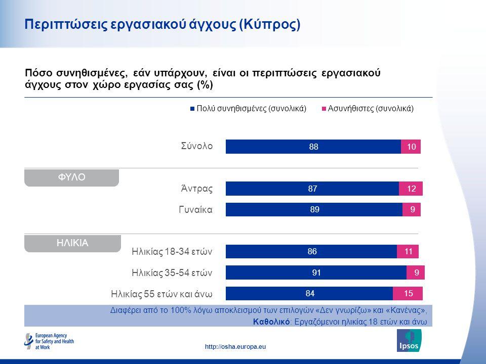 44 http://osha.europa.eu Περιπτώσεις εργασιακού άγχους (Κύπρος) Πόσο συνηθισμένες, εάν υπάρχουν, είναι οι περιπτώσεις εργασιακού άγχους στον χώρο εργασίας σας (%) Διαφέρει από το 100% λόγω αποκλεισμού των επιλογών «Δεν γνωρίζω» και «Κανένας», Καθολικό: Εργαζόμενοι ηλικίας 18 ετών και άνω Σύνολο Άντρας Γυναίκα Ηλικίας 18-34 ετών Ηλικίας 35-54 ετών Ηλικίας 55 ετών και άνω ΦΥΛΟ ΗΛΙΚΙΑ